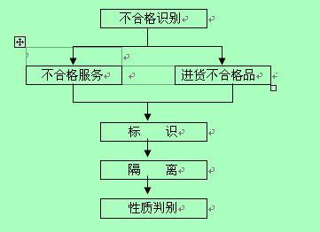 南京某物业公司工作流程图(doc 50页)