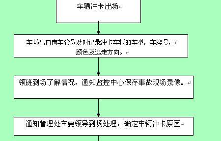 管理公司全套工作流程图(doc 5