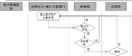 钻井工程结算流程图