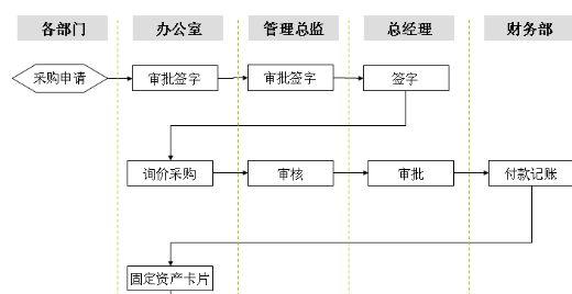 固定资产采购流程图