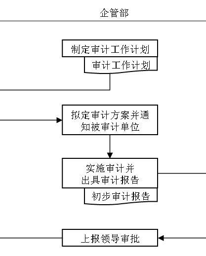 内部审计流程资料