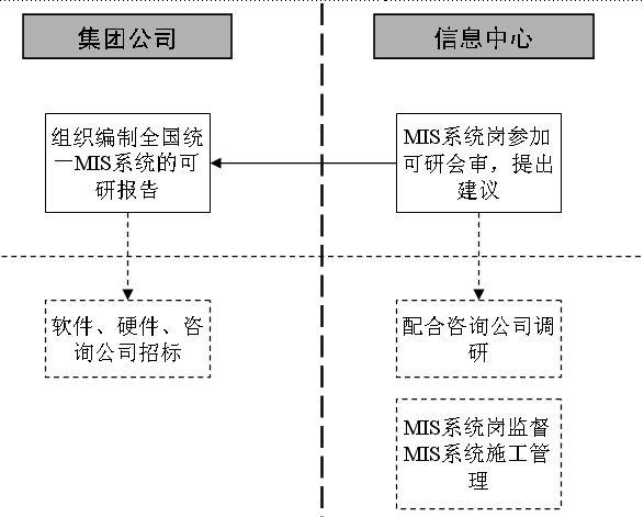 MIS系统的开发流程图