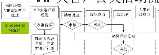 vip大客户公关活动流程图