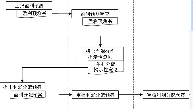 投资收益分配管理流程图(ppt 2页)