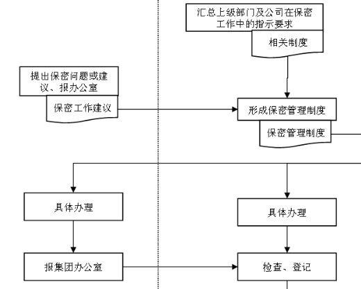 保密工作管理流程说明(ppt