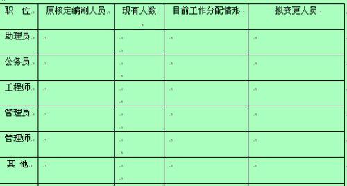 企业人员编制变更申请表(doc 2页)