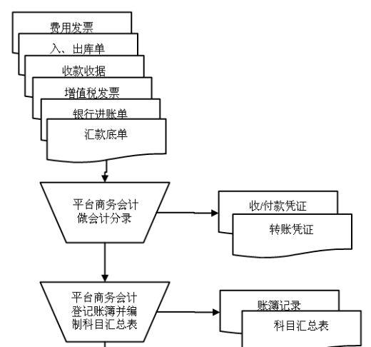 财务报表统计分析流程图