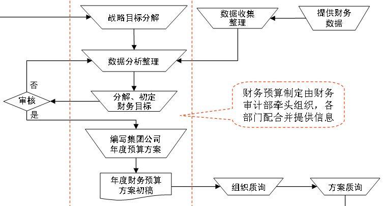 某企业紧急事件处理流程图(ppt 研发部创新流程图(ppt 2页) 宝洁公司