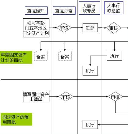 耐耗品与固定资产管理流程