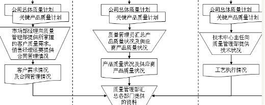 质量目标管理流程图