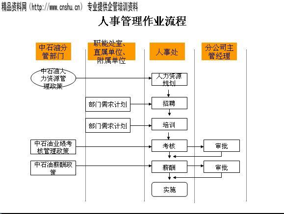 人事流程_人事管理流程图片大全下载; 名称:管理控制流程的分类(ppt 19页);
