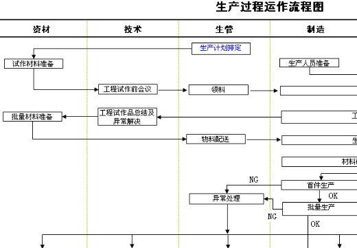 生产主管职务说明书和工作流程图