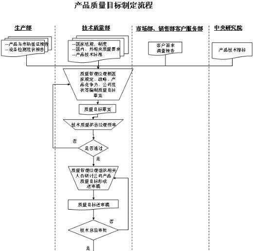 公司质量管理体系流程图汇总