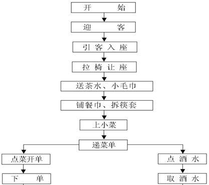 1页)_管理流程图