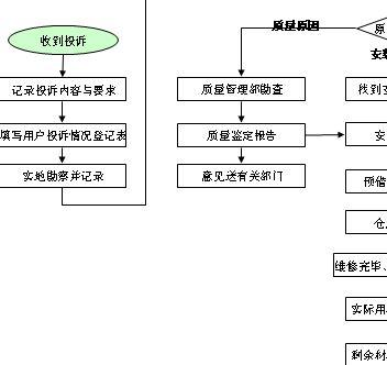 业务流程图(ppt