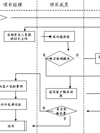 项目售后服务流程图(ppt 1页)