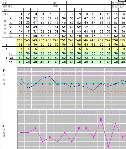 产品质量控制图分析(xls)