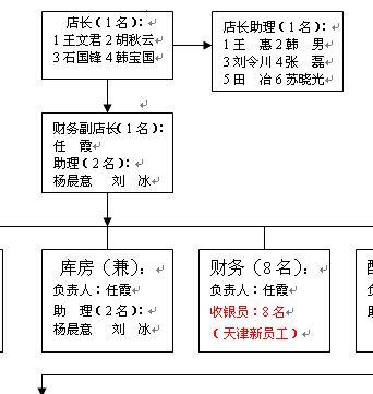 某电器公司分店人员组织结构图