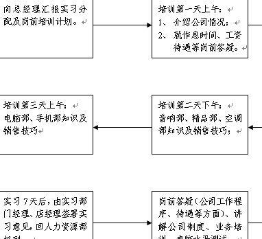 新员工岗前培训工作流程(doc 2页)