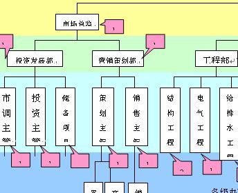 某北京销售公司组织架构图(doc 1页)    房地产公司组织架构