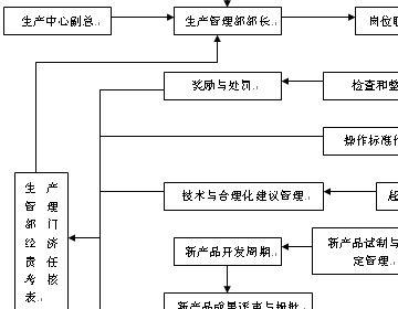 生产管理部部长工作流程图
