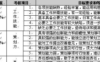 季度绩效考核标准及评分表(doc 3页)-人事表格