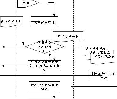 病人投诉处理流程图(ppt 1页)_管理流程图_精品资料网