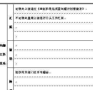 质管科技员岗位职责说明表格 doc 4页 岗位职责