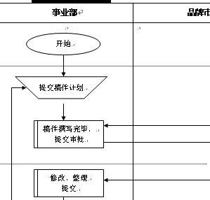 特殊稿件发布流程图