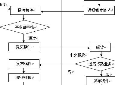 专栏稿件发布流程图