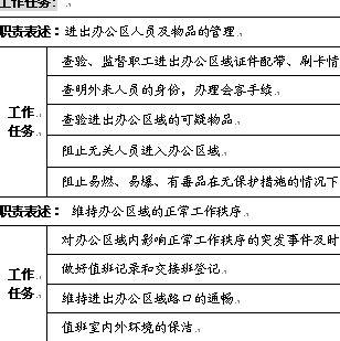保卫队门卫岗位职务说明书(doc 2页)