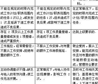 员工年度绩效考评表