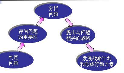 规划企业战略与市场营销管理方案