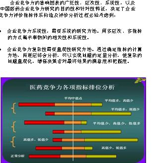 中国医药企业竞争力研究报告分析