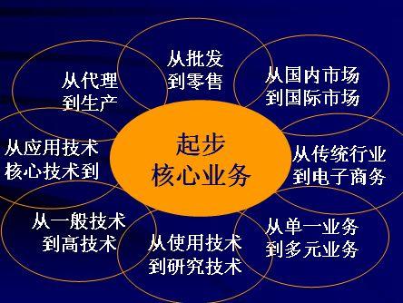 如何提升企业制度竞争力概述