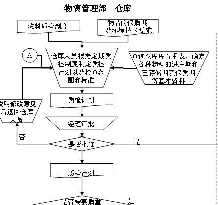 物资管理部-仓库管理流程图