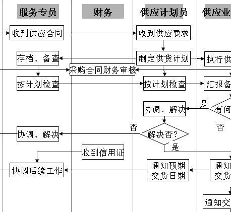 合同签订后业务流程图分析