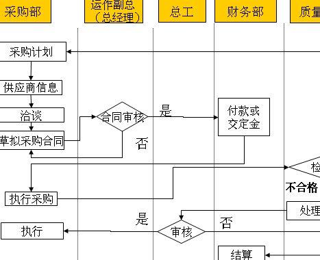 原材料采购业务流程图分析
