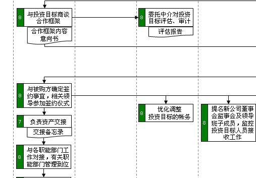 投资并购管理流程图分析 ppt 2页 管理流程图