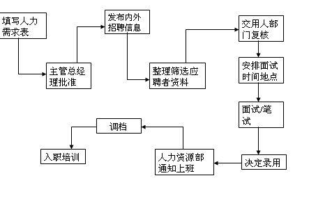 公司招聘流程图分析(ppt 2页)