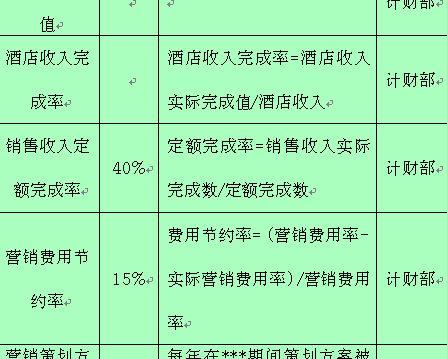 公关营销部绩效考核指标表格