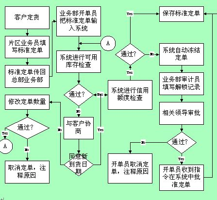 市场管理组织结构流程图