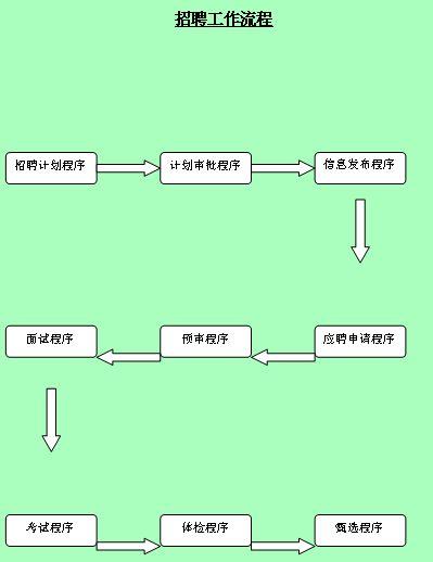 某大型企业招聘工作流程简介(doc 33页)