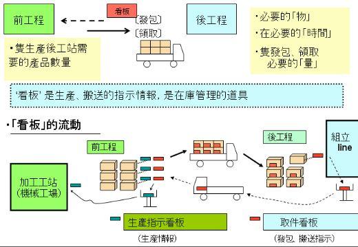 丰田生产看板方式