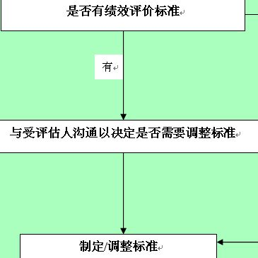 公司绩效考核流程图