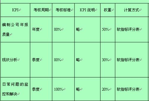 kpi绩效考核表模板