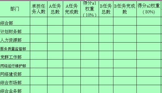 某院高层管理人年度考核表