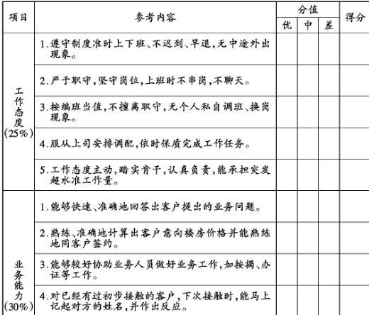 房地产企业员工考核评分表