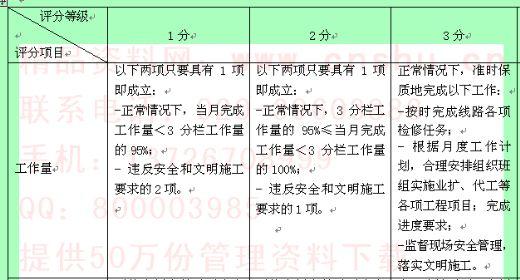 线路施工员行为规范评分标准表