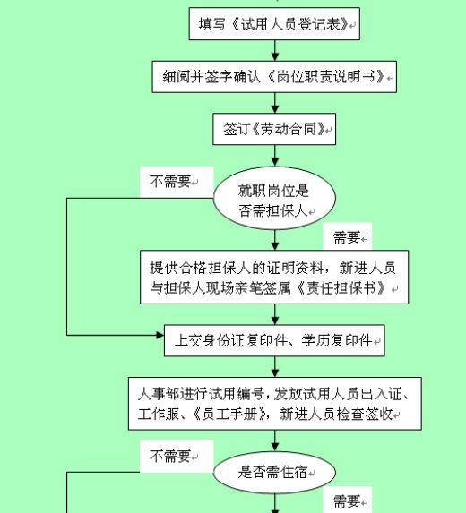 公司新进人员入职流程图(doc 1页)
